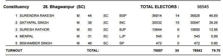 बहुमत छोड़िए, क्या इन सीटों पर जमानत बचा पाएंगे BJP उम्मीदवार ?