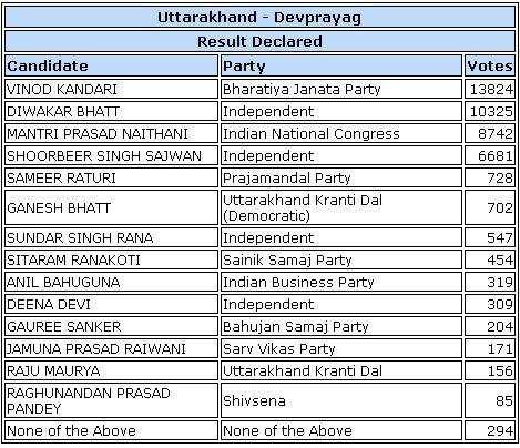 BJP-कांग्रेस के इन दिग्गजों को उत्तराखंड की जनता ने नकारा