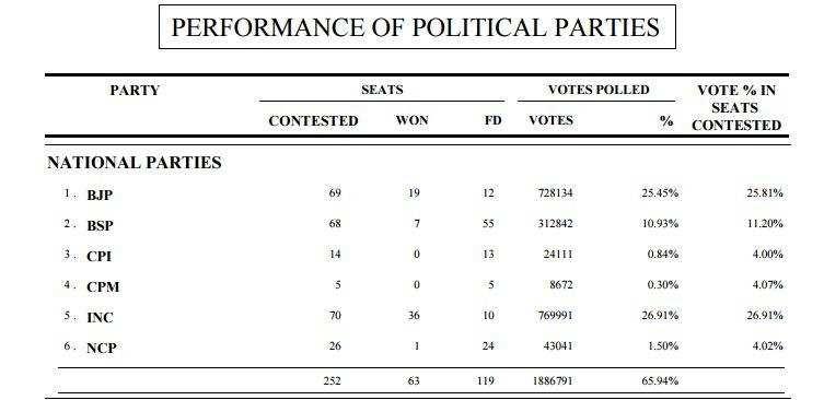 आंकड़े बताते हैं उत्तराखंड में सिर्फ इतने फीसदी वोट से ही हो जाता है खेल !